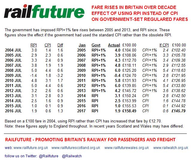 Railfuture analysis of regulated fare increases since 2005 comparing the government's use of (near obsolete) RPI as a basis for the increases rather than the lower (and official) CPI measure of inflation