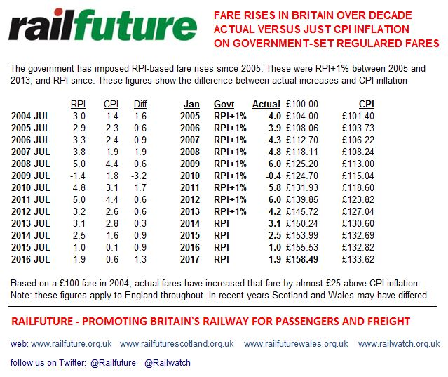 Railfuture analysis of regulated fare increases since 2005 set by government against the rate of inflation that consumers experience, as measured by CPI. Therefore rail fares have increased in real terms