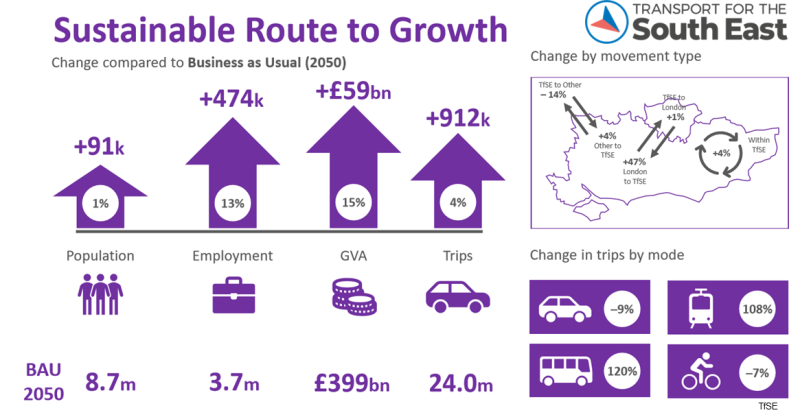 Preferred scenario in Transport for the South East draft Transport Strategy